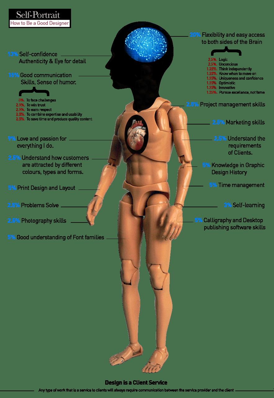The anatomy of a Designer _ INFOGRAPHICS